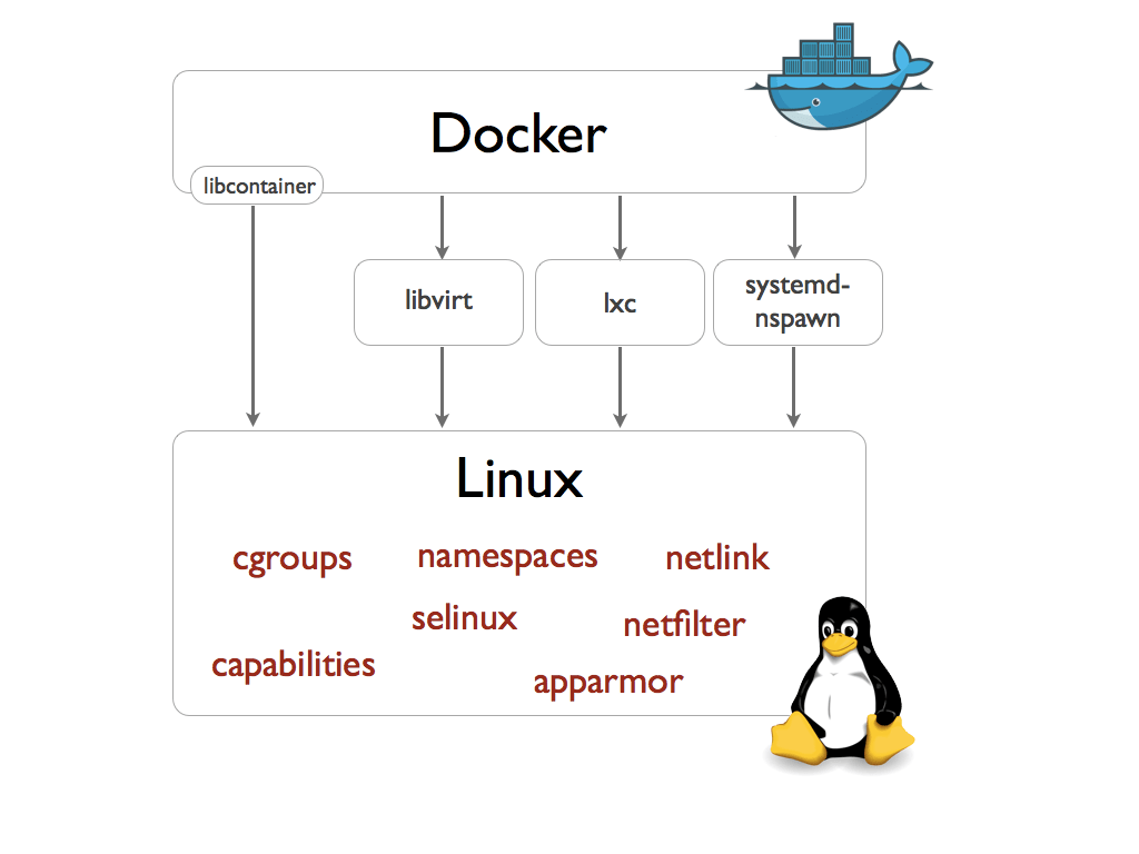 https://s3-us-west-2.amazonaws.com/secure.notion-static.com/2c21284c-197c-4393-8448-a00d37533ecc/docker-execdriver-diagram.png